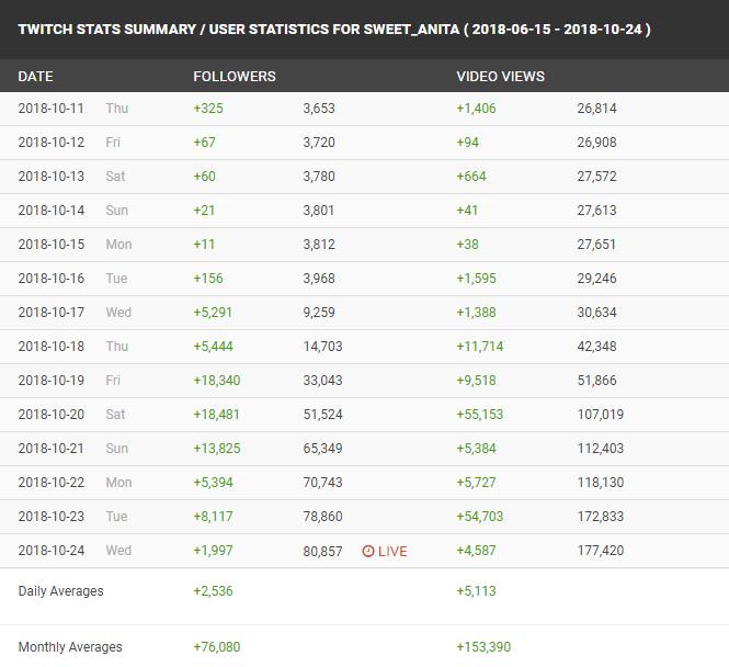 Sweet Anita Twitch Growth
