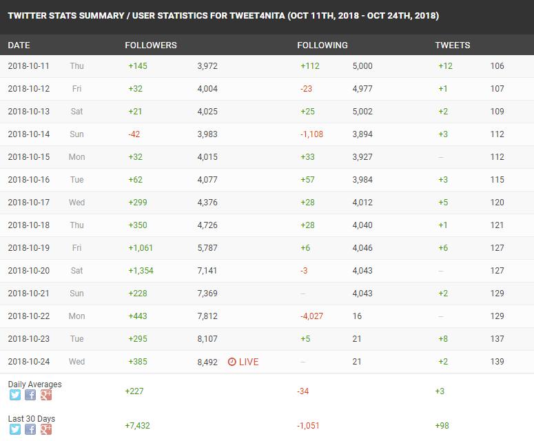 Sweet Anita Twitter Growth