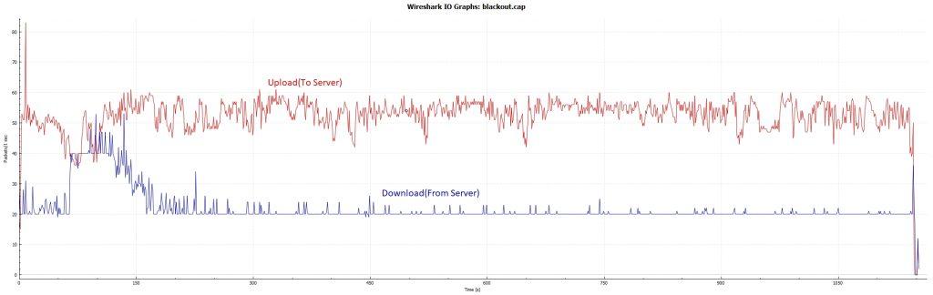Blackout Tick Rate - PC 20hz