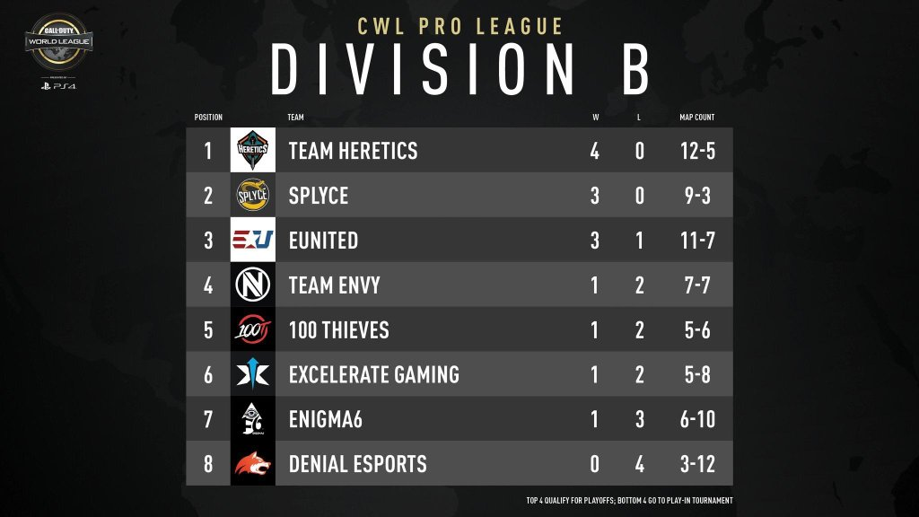 Division B Standings - COD World League