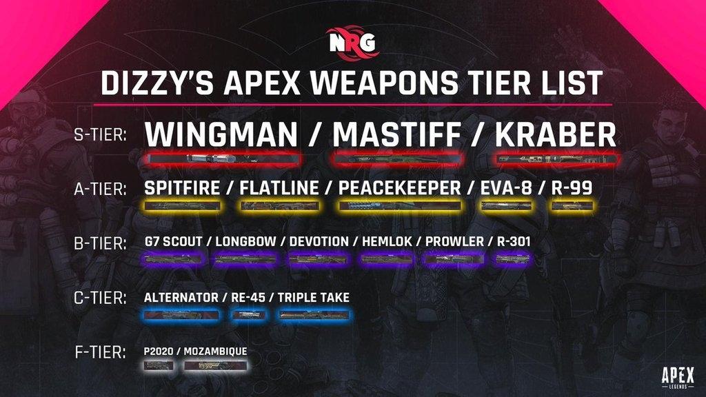 Dizzy Apex Legends Weapon Tier List