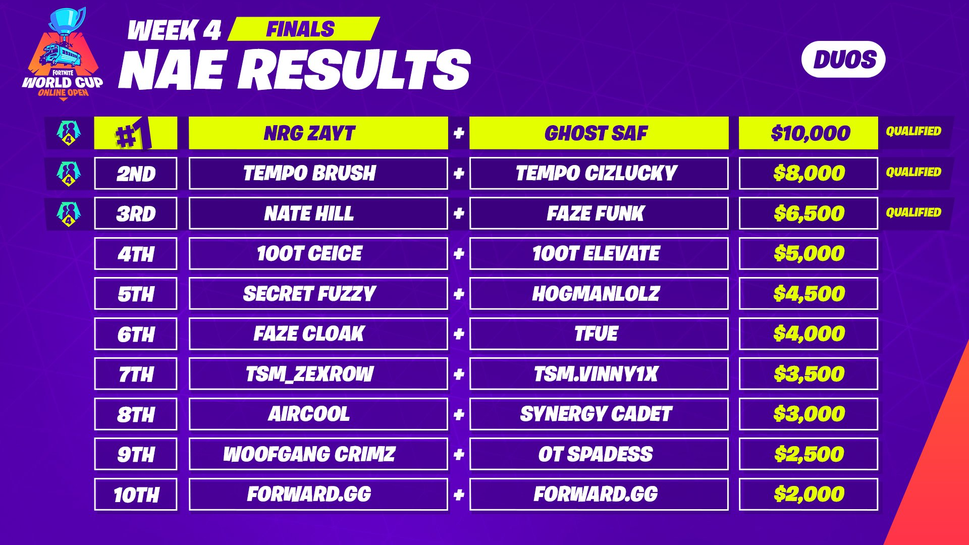 na west results - na west fortnite world cup duos