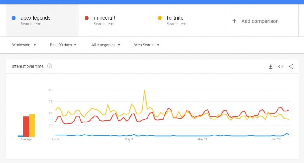 Minecraft vs Fortnite Popularity